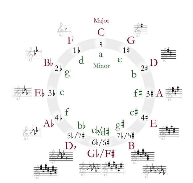 Cycle of Fifths